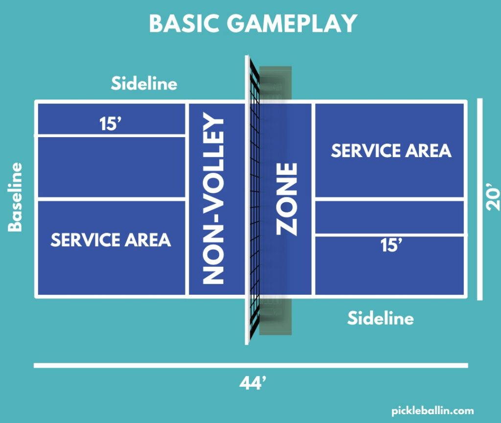 Basic Gameplay. This image shows the dimensions and other important information of the pickleball court.