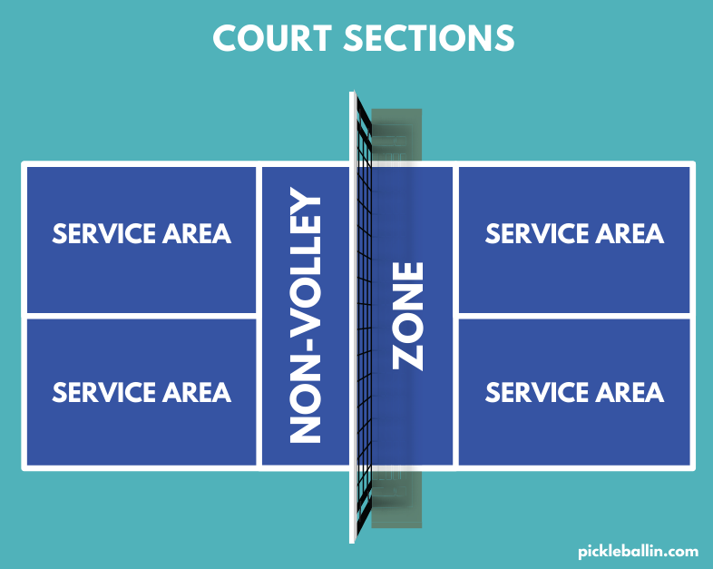 This image shows all of the court sections in a pickleball court.
