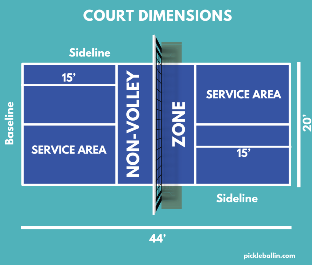 This image shows all of the court dimensions for a pickleball court.