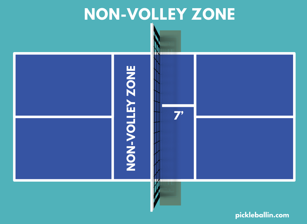 This image shows the non-volley zone of a pickleball court.