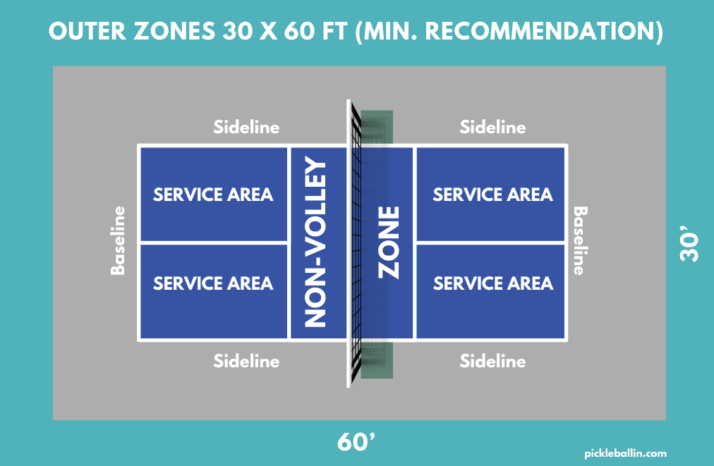 This images shows the outer zones of a pickleball court.