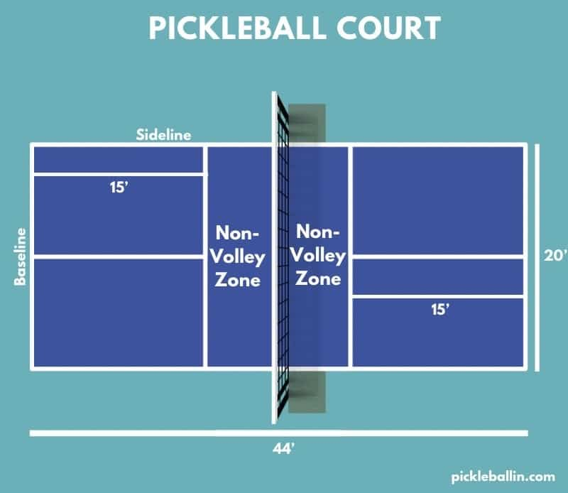 Pickleball Strategy: Complete Beginners Guide: Pickleball Court