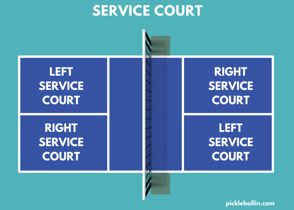 This image shows the service court of a pickleball court.