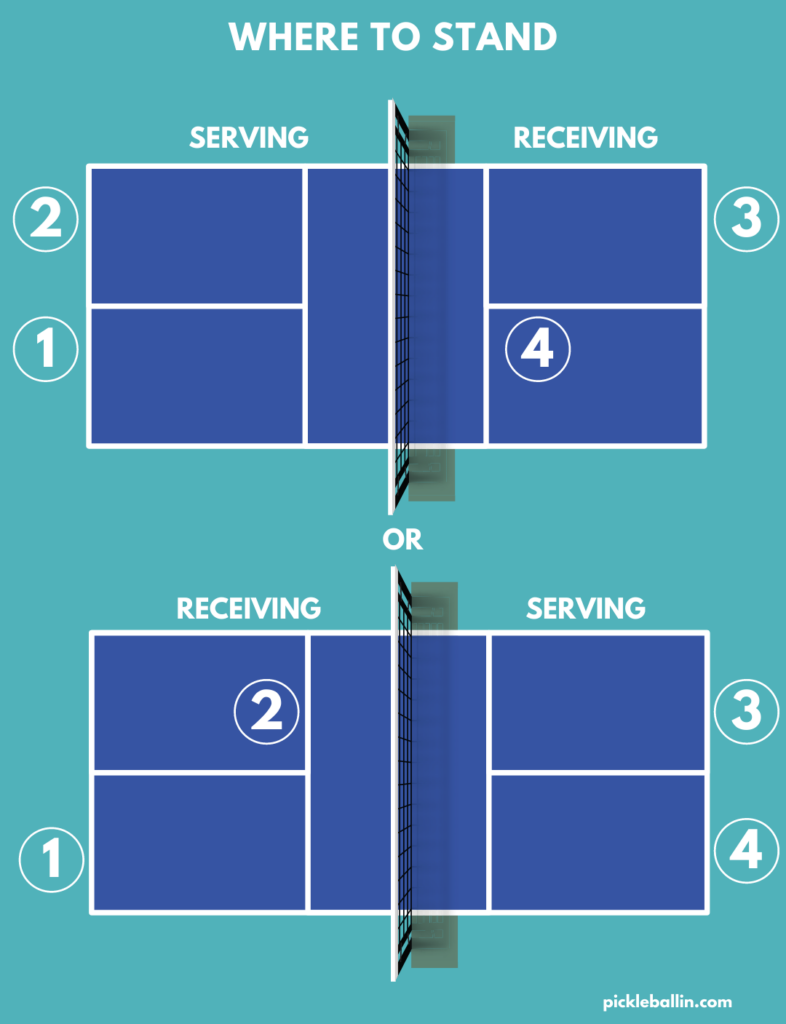 This image shows where teams should stand when playing pickleball.