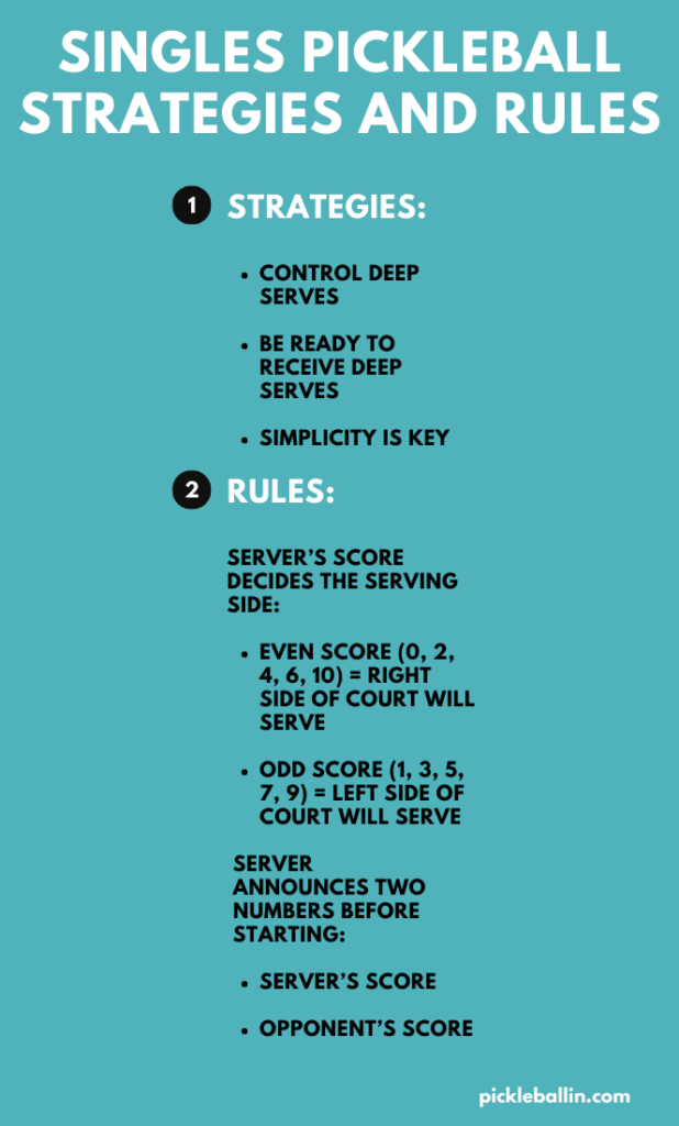 Singles Pickleball Strategies and Rules Infographic