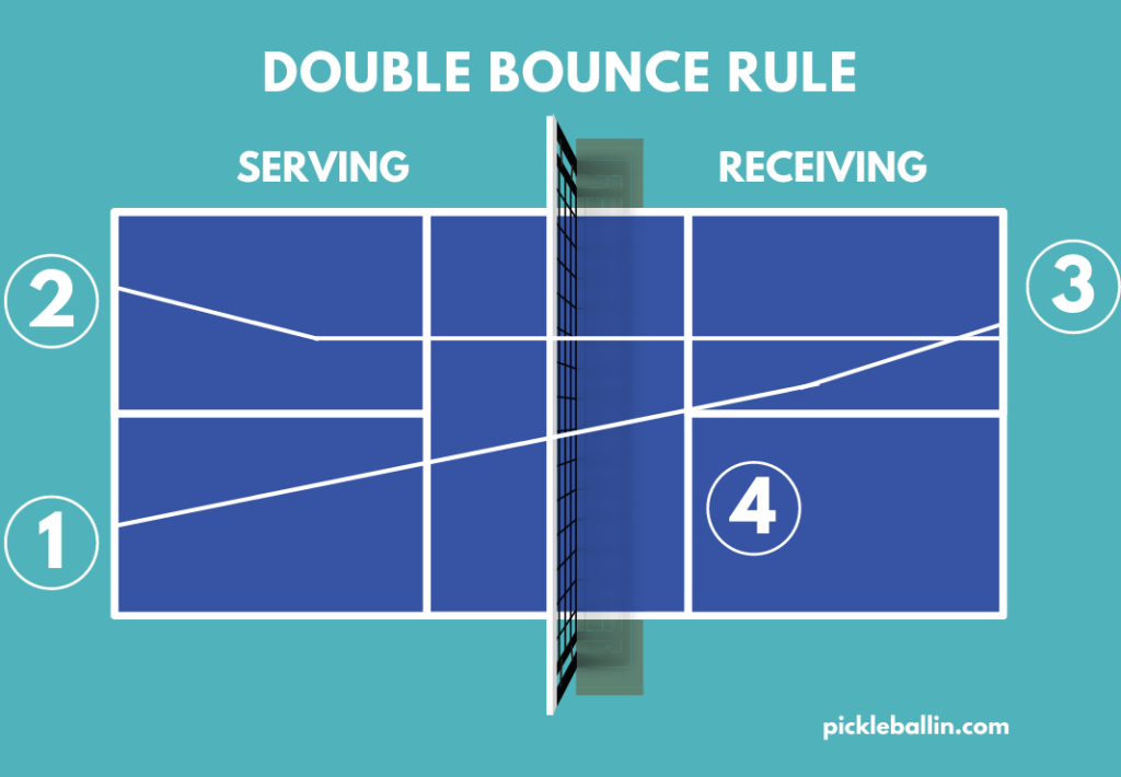 What is the Double Bounce Rule in Pickleball?: Double Bounce Rule Infographic